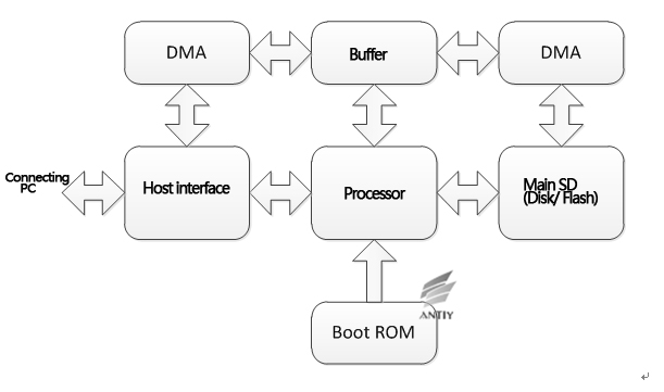 a trojan that can modify the hard disk firmware a discovery to the Fix Hard Drive Won't Spin Up figure 8 the functional block diagram of the hard disk