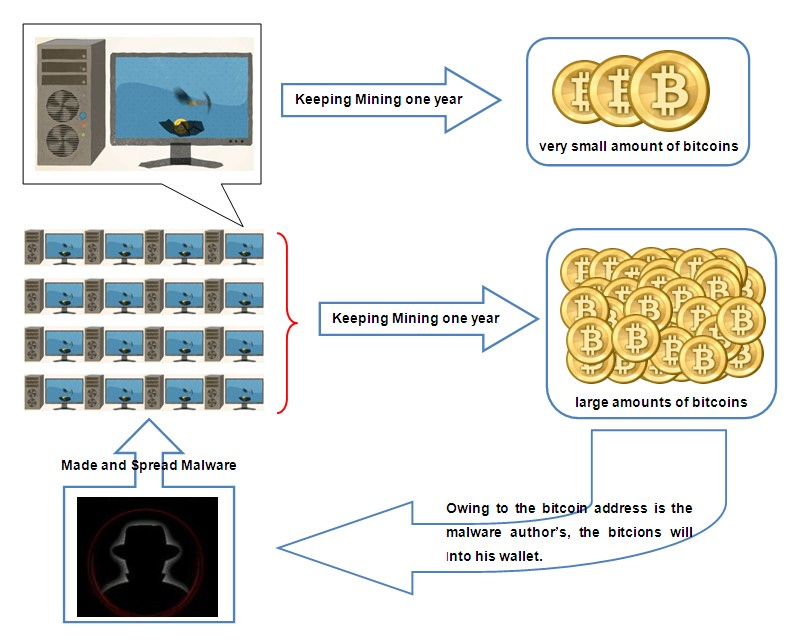 Figure 3 The Profit Relation Between Malware And Bitcoin